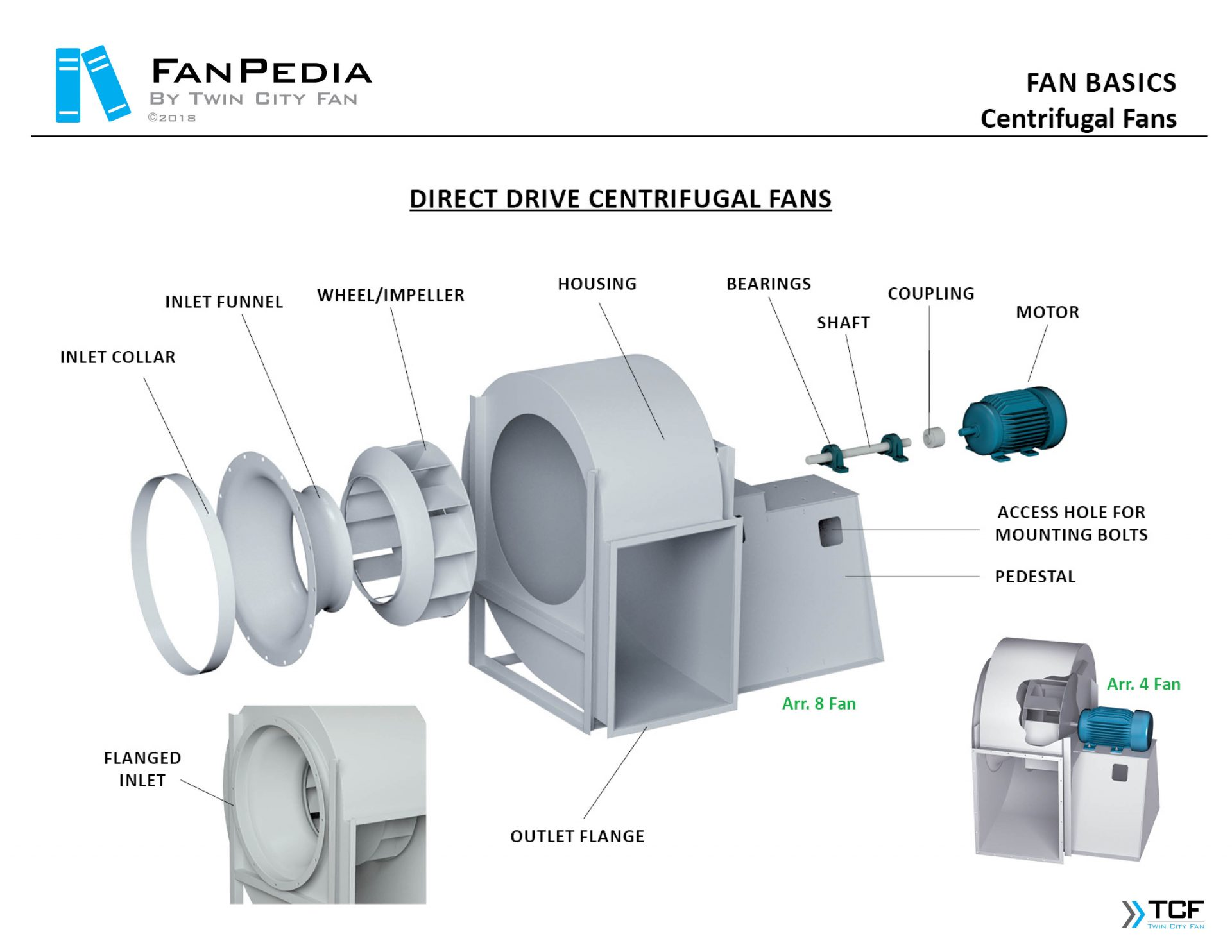 Fan Basics - Exploded Views