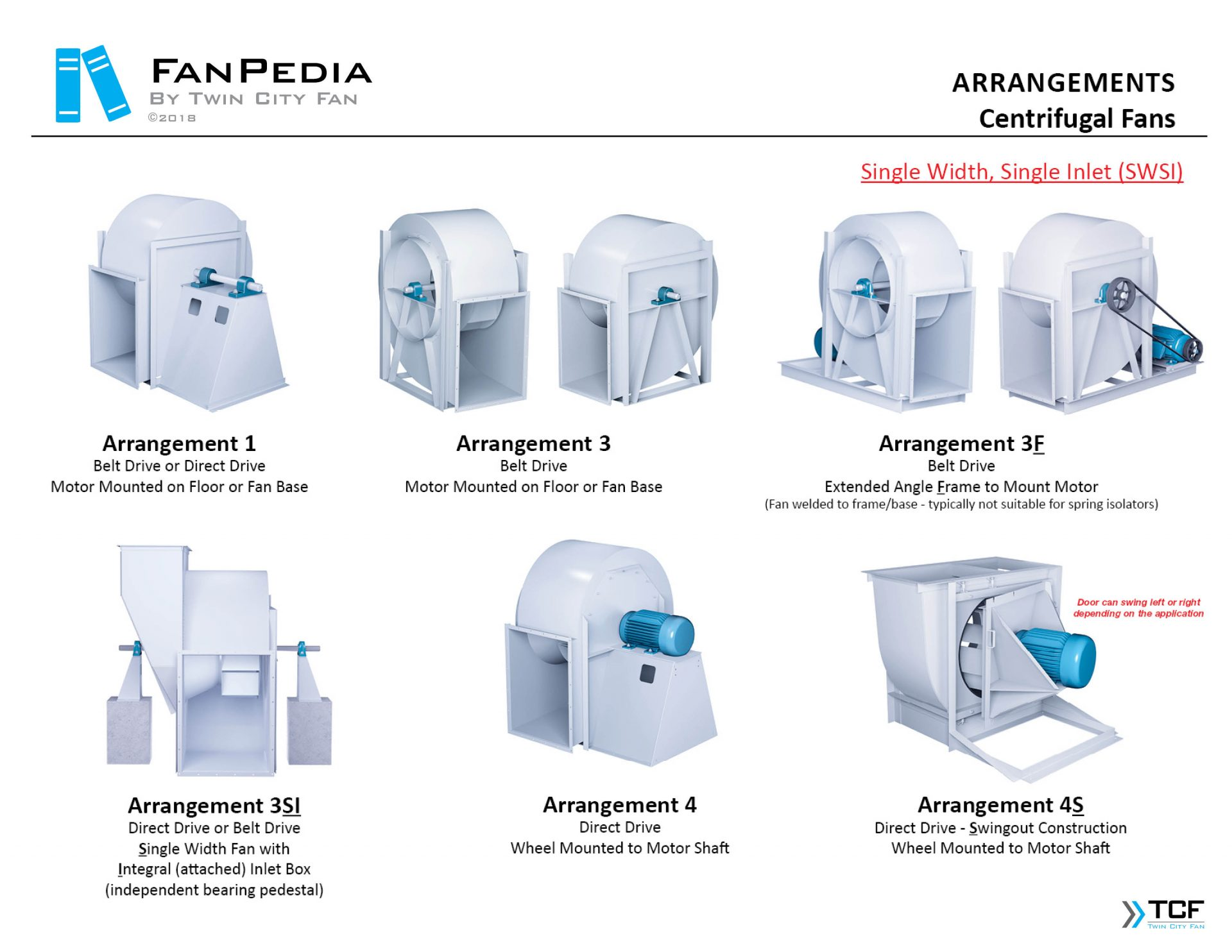Fan Basics - Fan Arrangements