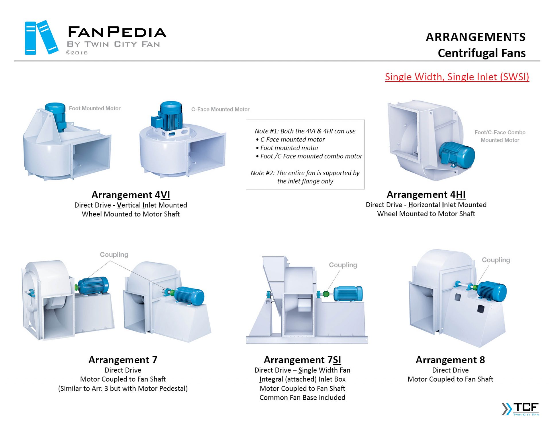 Fan Basics - Fan Arrangements1