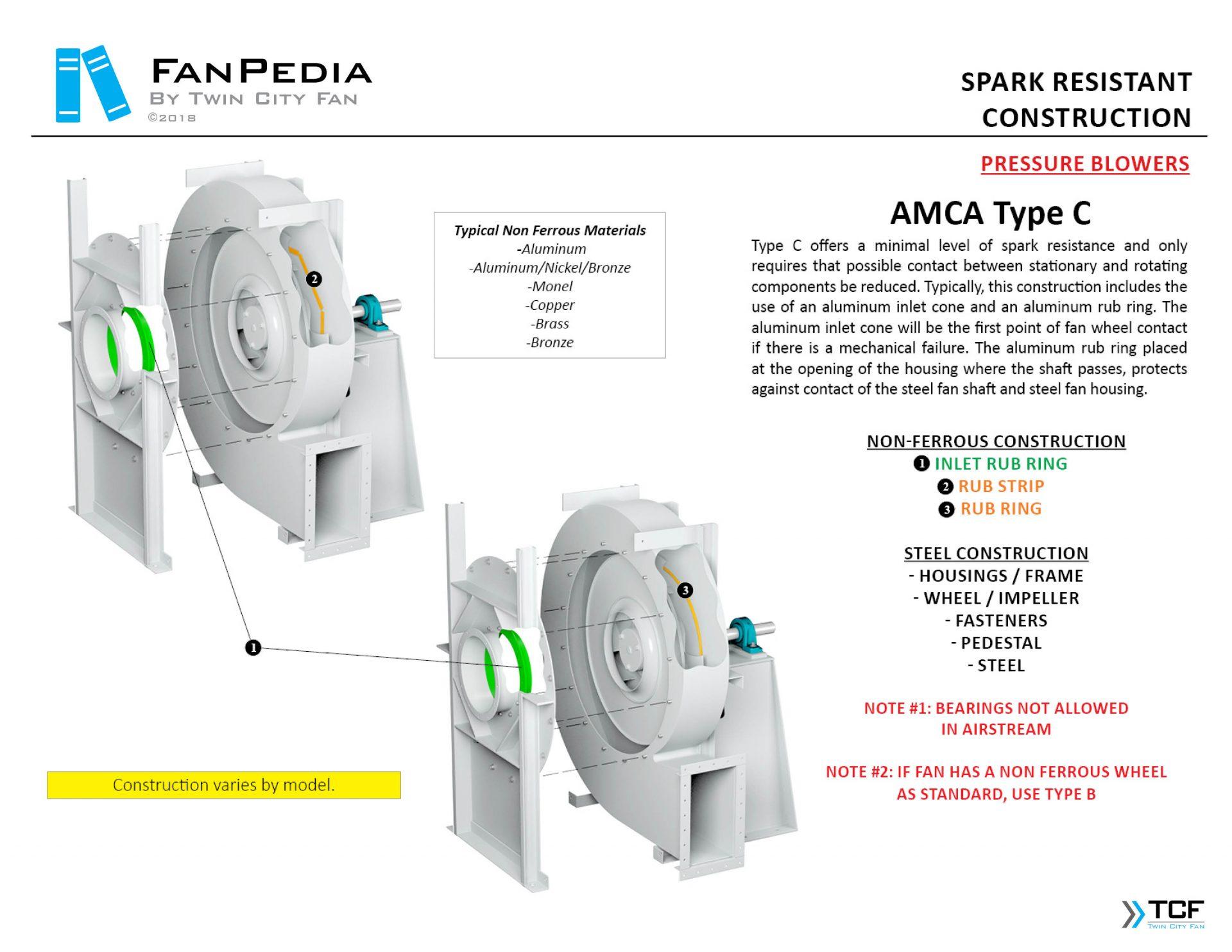Fan Construction - Spark Resistant5